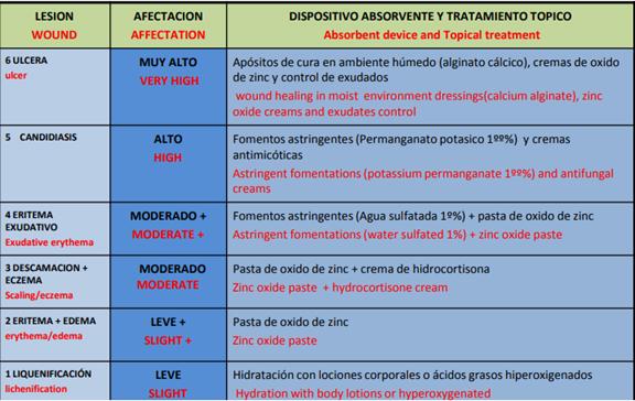 tratamiento y dispositivos para la dermatitis asociada a la incontinencia